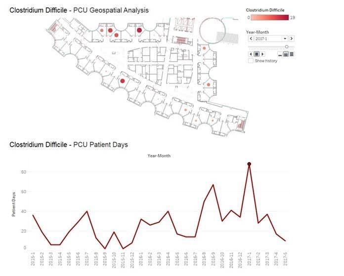Data Visualization in Healthcare Data Analytics